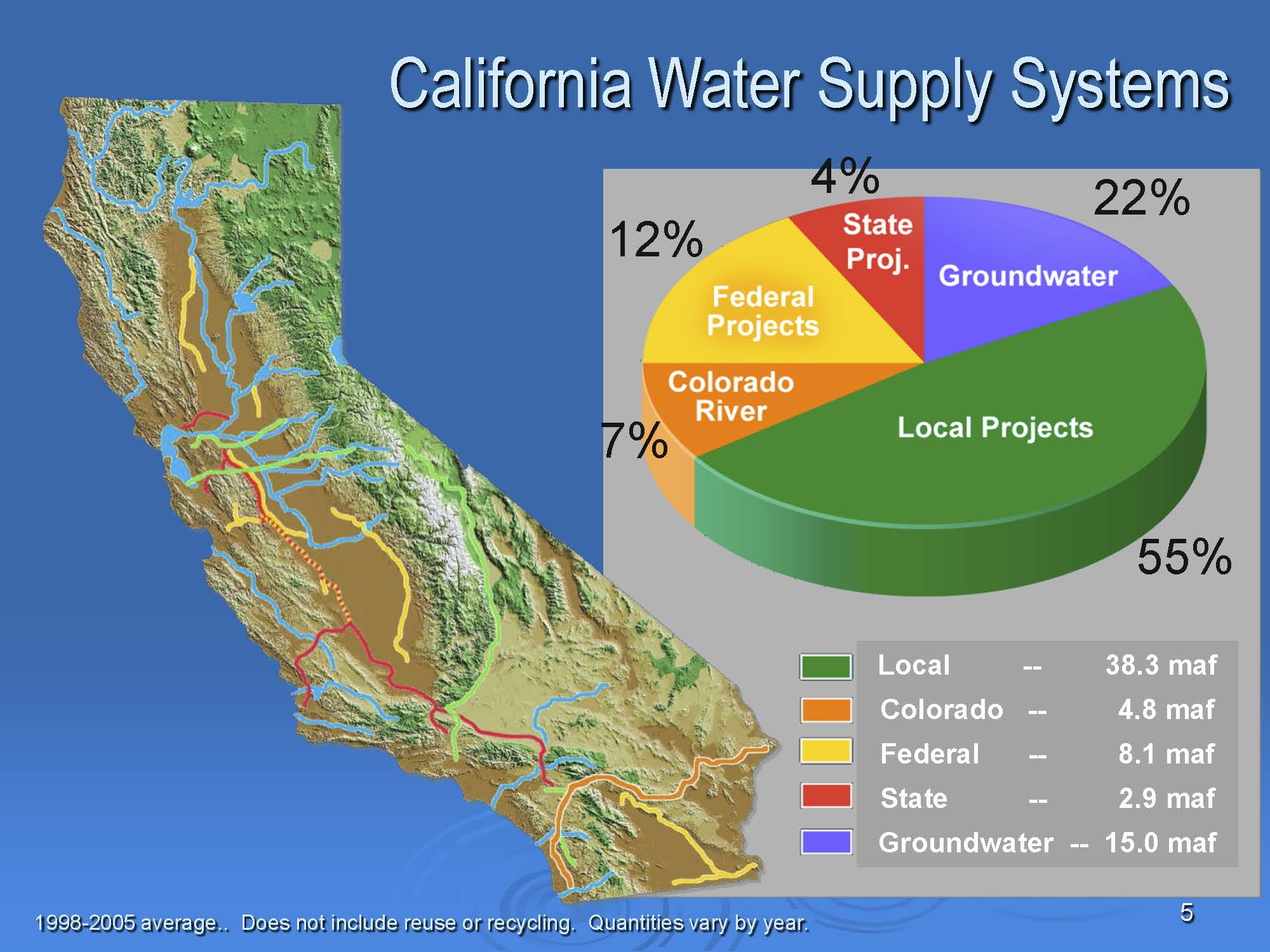 Water Storage & Supply - California Department of Water ...