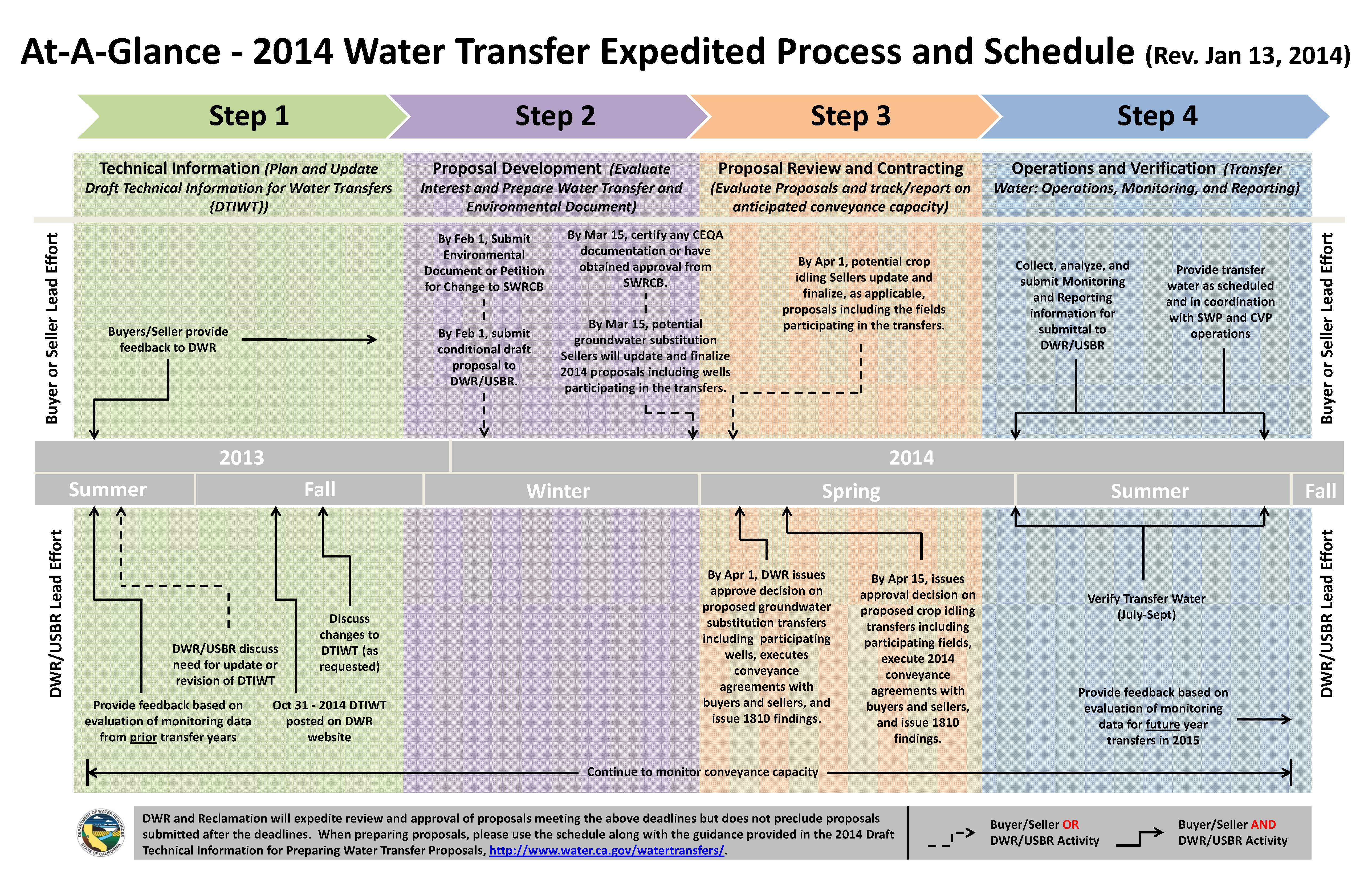 Water transfers at the California Water mission part 2 Water