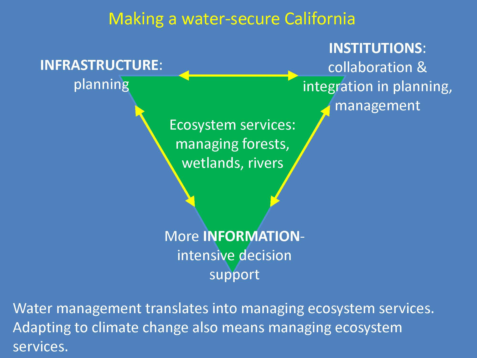 the importance of water in california Why should citizens talk about water water is the lifeblood of the state of  california it is a precious and limited resource decisions are being made now  by.