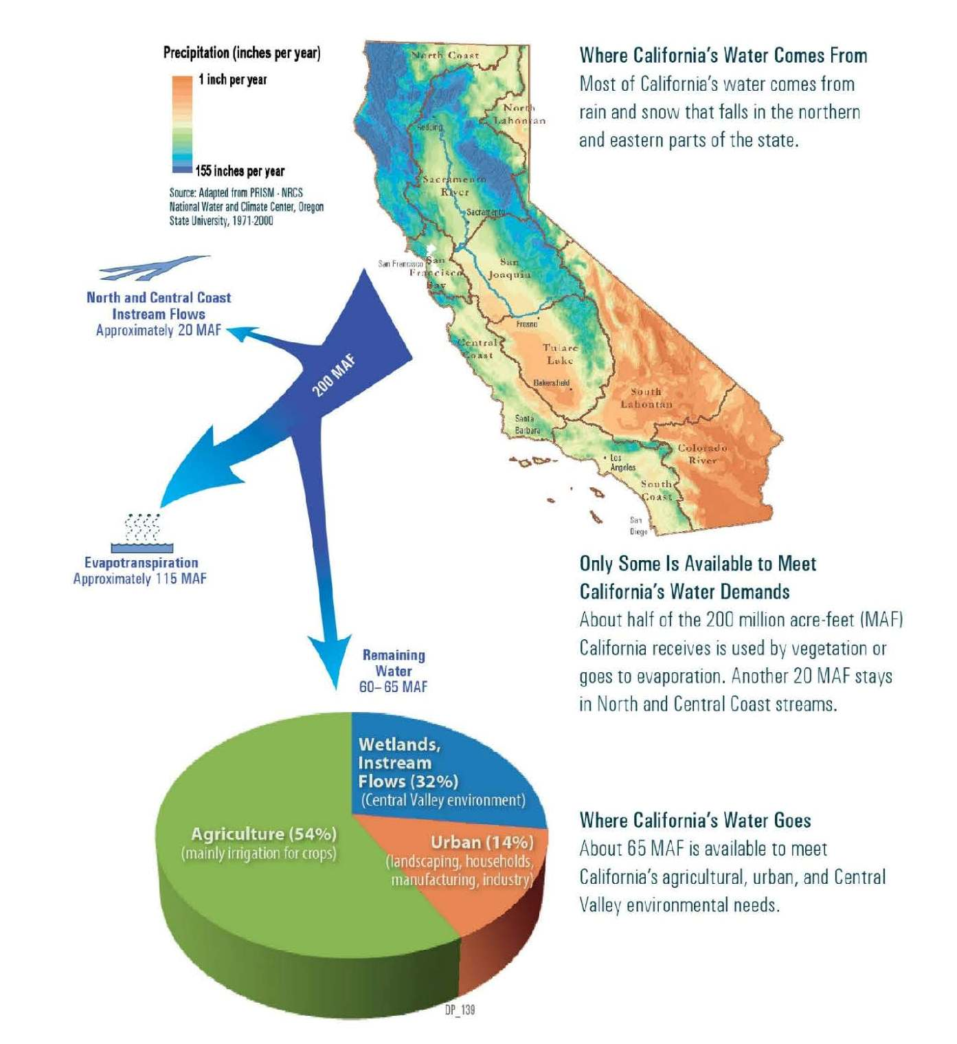 California's Water Systems ~ MAVEN'S NOTEBOOK | Water news
