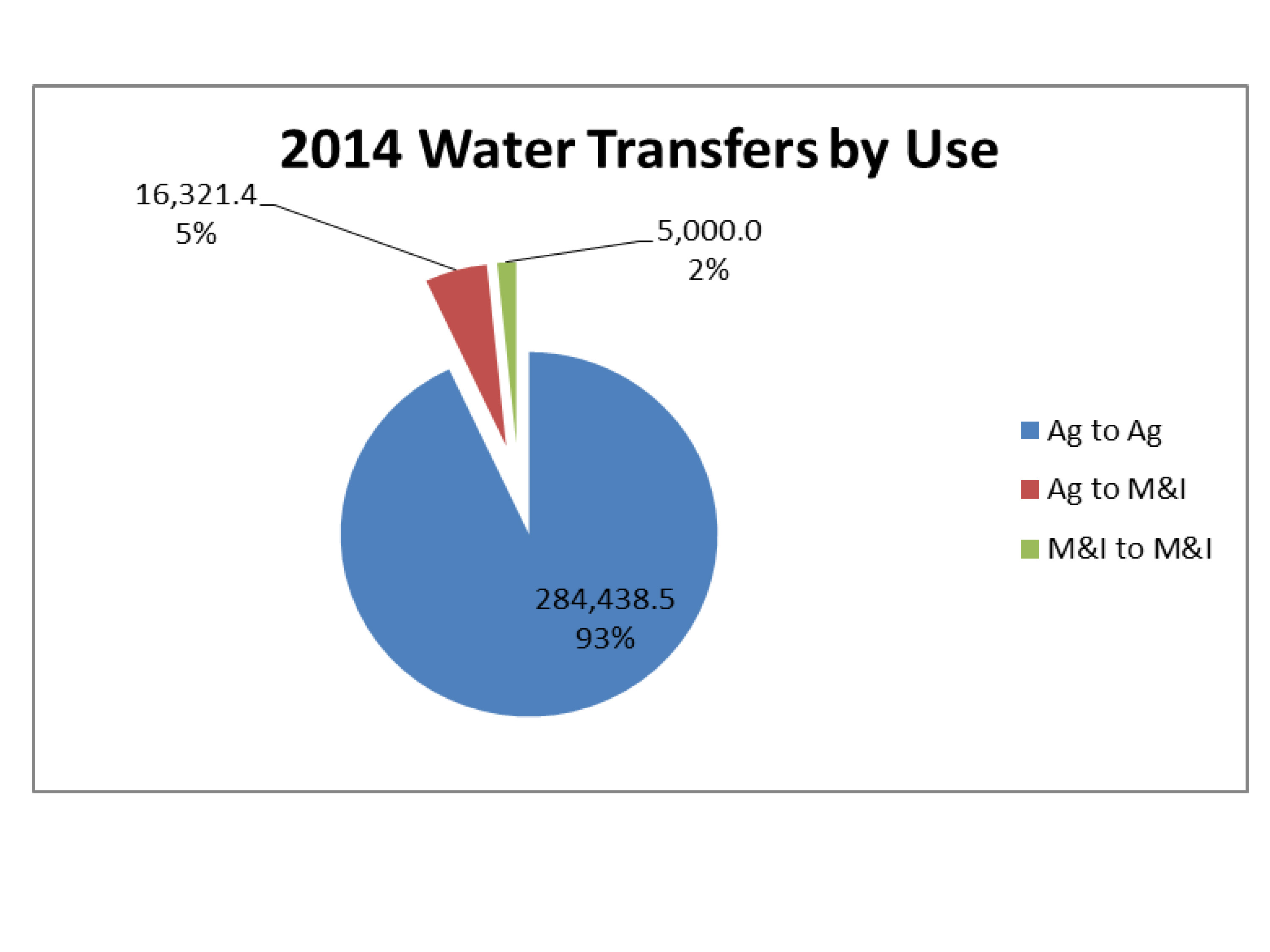The future of water transfers after the 2014 drought ~ MAVEN\'S ...