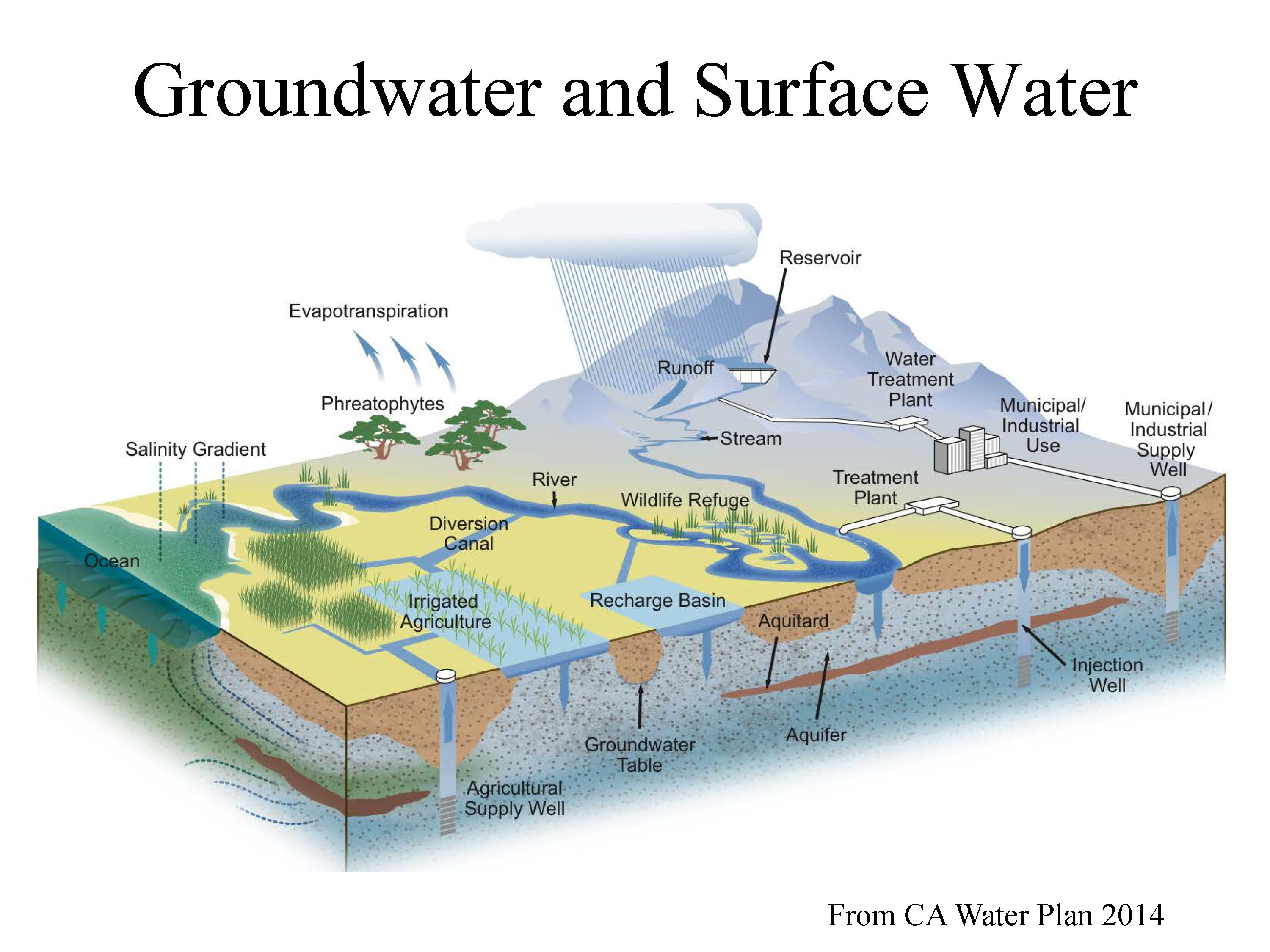 groundwater problems and prospects, part 1: an overview of