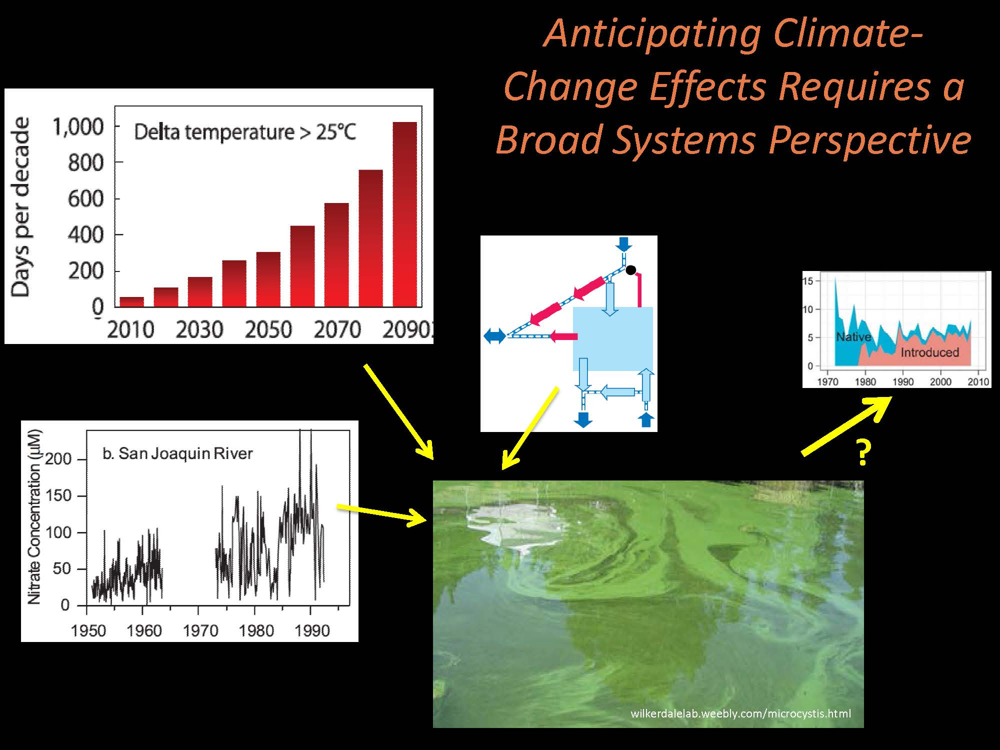 Climate change and the delta what do we know about climate driven we have a lot to learn geenschuldenfo Image collections
