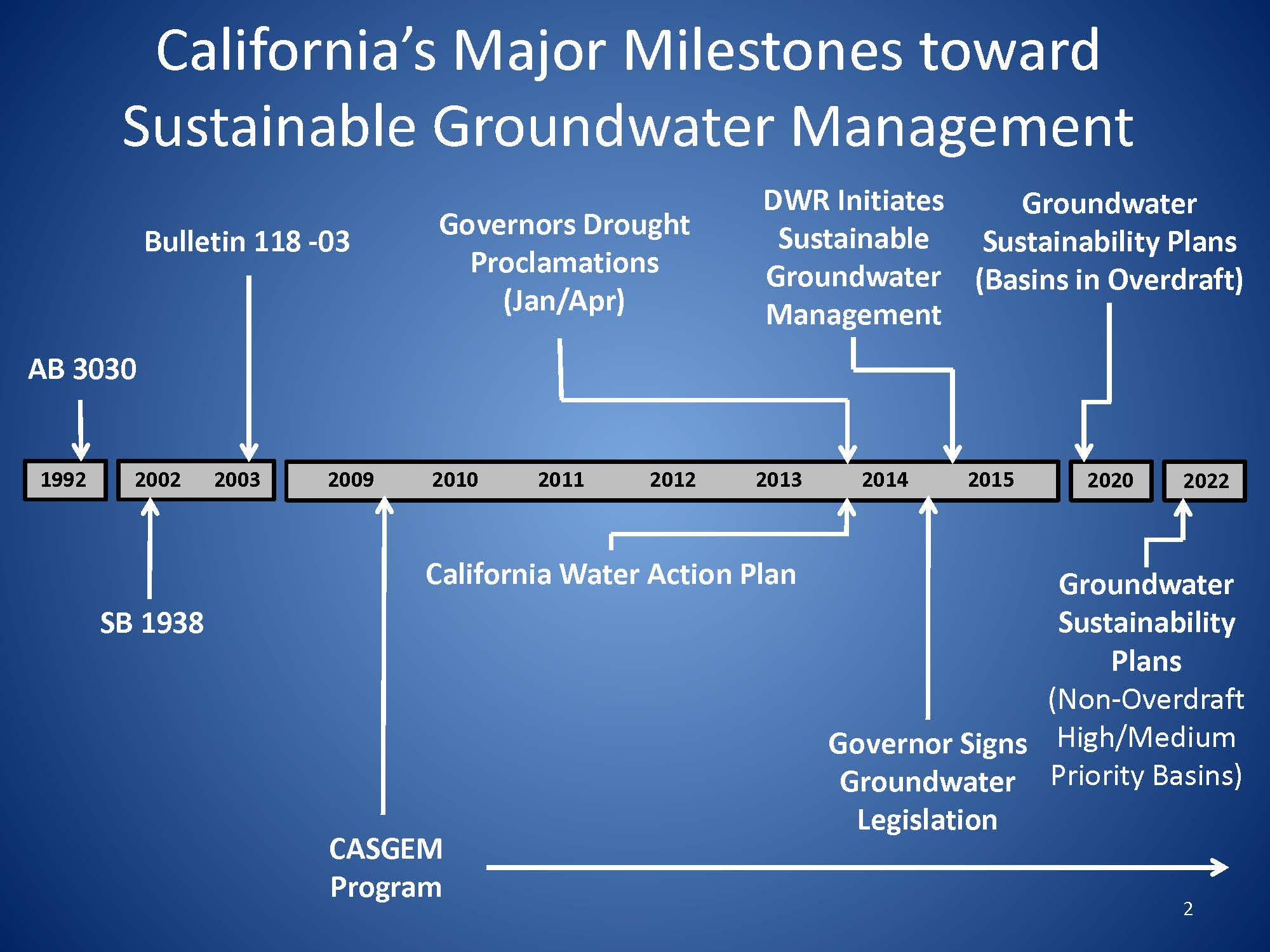 Image result for department of water resources SGMA