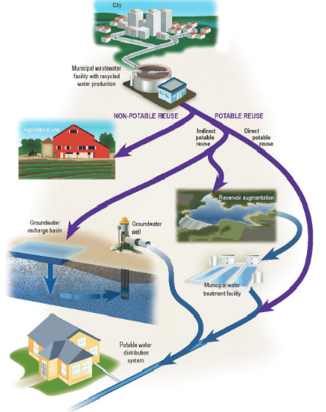 Recycled water ~ MAVEN'S NOTEBOOK | Water news