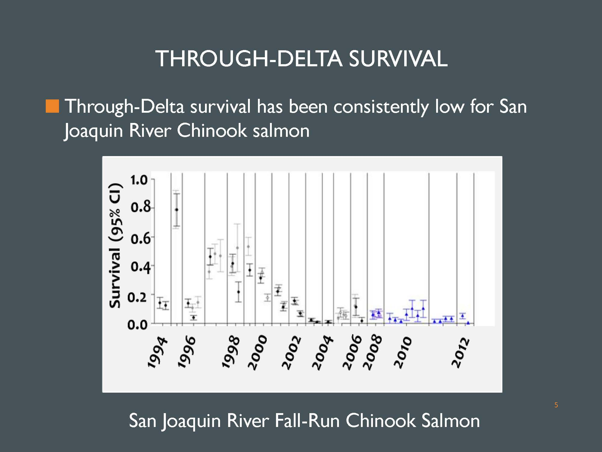 Bay delta science conference the effects of water project dr buchanan began with survival data presenting a chart showing through delta survival for san joaquin river salmon most of the data comes from san geenschuldenfo Image collections