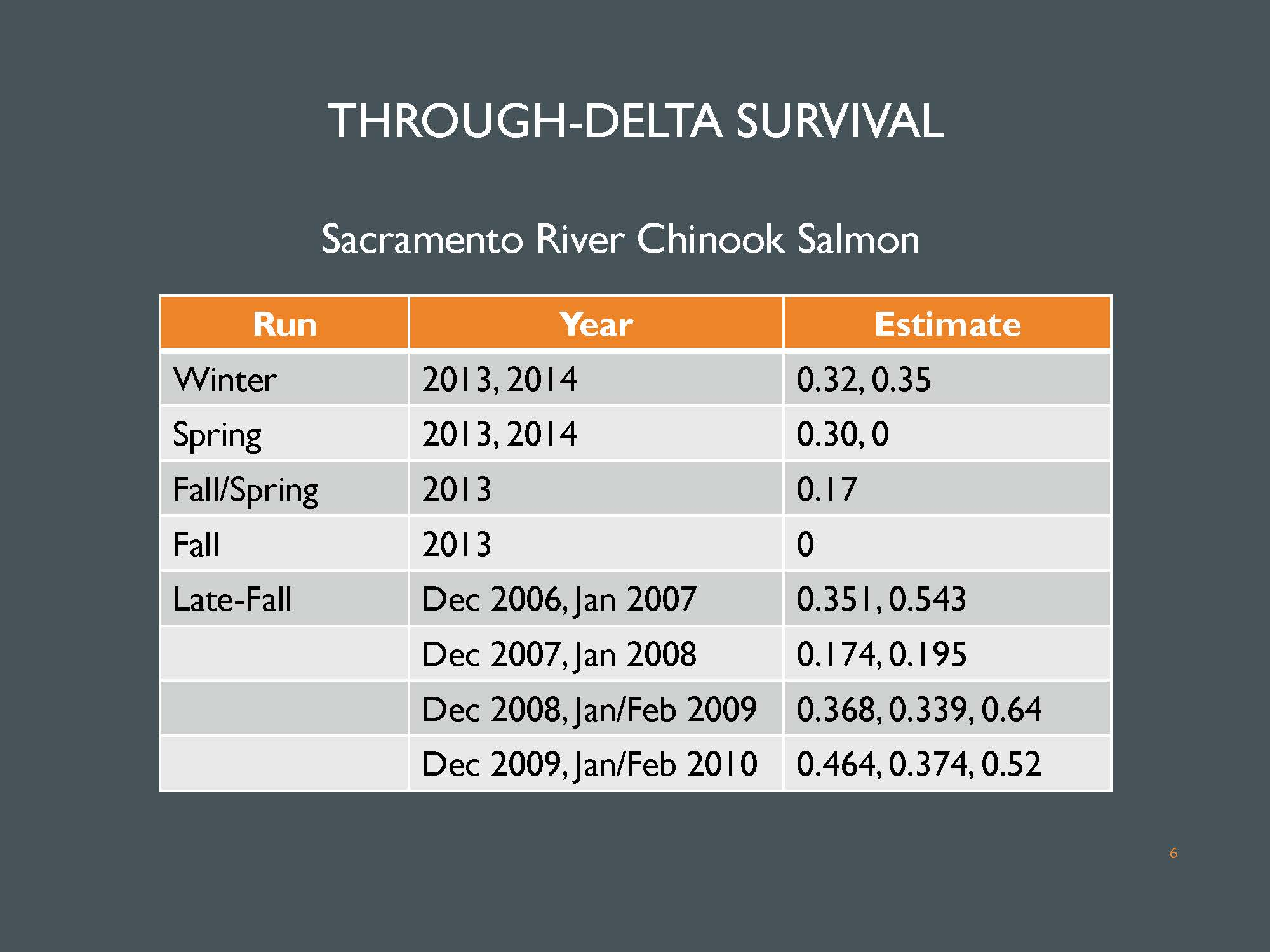 Bay delta science conference the effects of water project for sacramento river chinook there are fewer estimates overall and taken across all of the runs they are more variable we have some estimates of 0 for geenschuldenfo Image collections