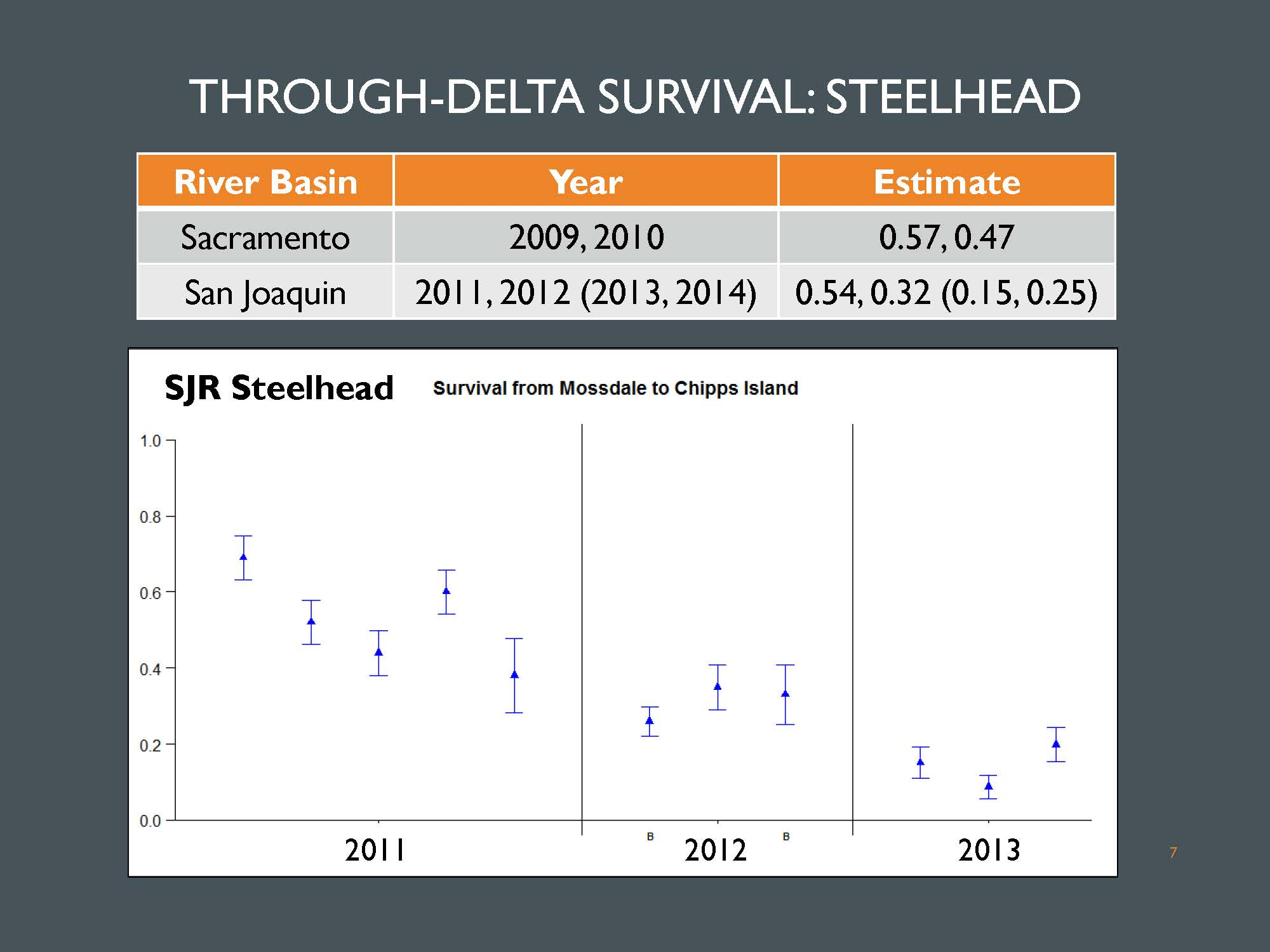 Bay delta science conference the effects of water project for steelhead there are two years of estimates of through delta survival for sacramento river fish and for san joaquin fish there is a six year study geenschuldenfo Image collections