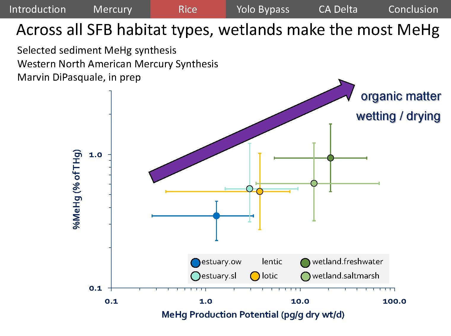 Mercury and rice in the delta lessons linking wetlands to water and dr windham myers presented a chart showing methylmercury production produced with data from mark marvin dipasquale theres over a thousand data points in geenschuldenfo Image collections