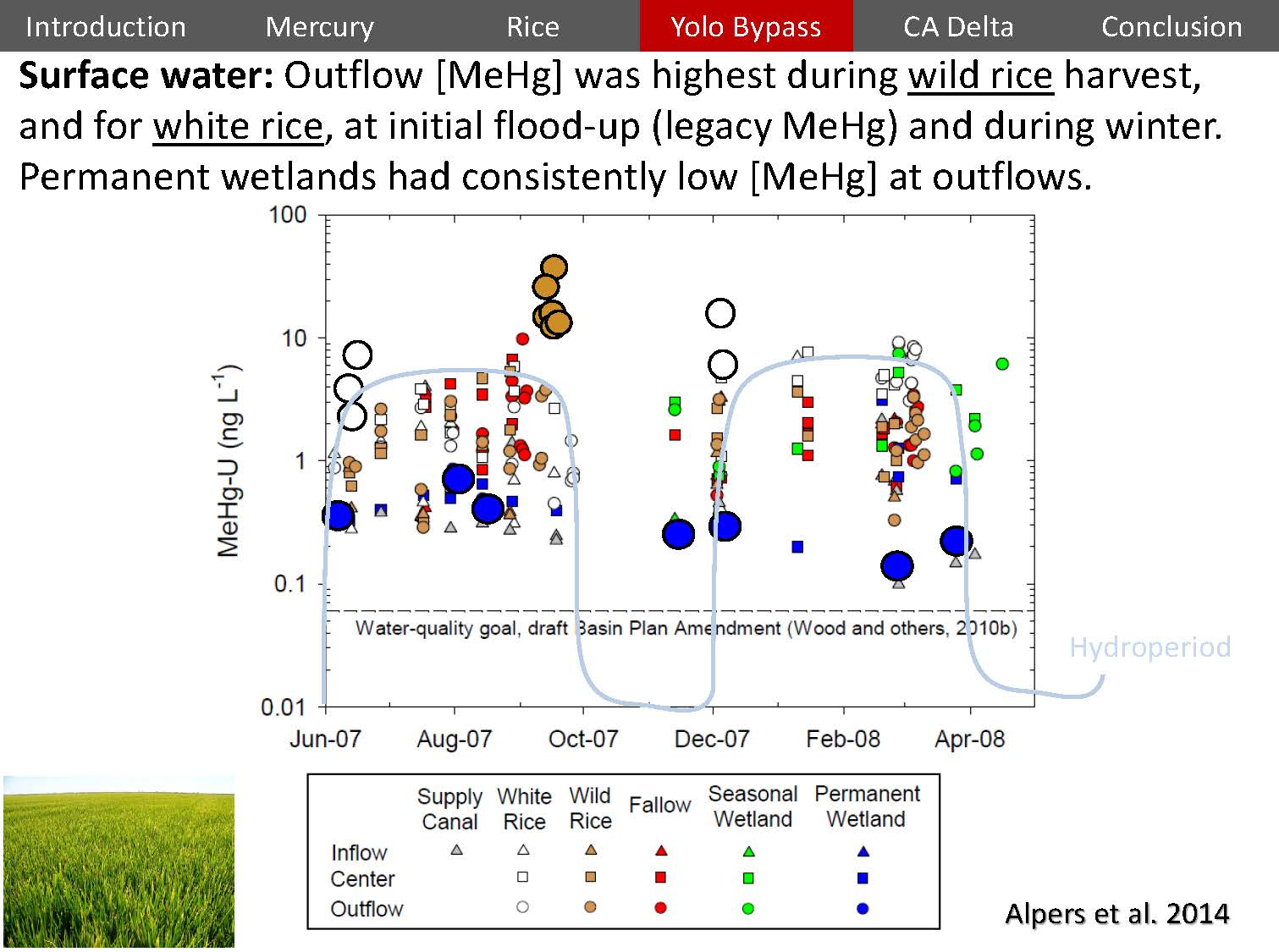 Mercury and rice in the delta lessons linking wetlands to water and dr windham myers presented a graph showing a year of measurements of the level of unfiltered methylmercury in the water in terms of nanograms per liter geenschuldenfo Image collections