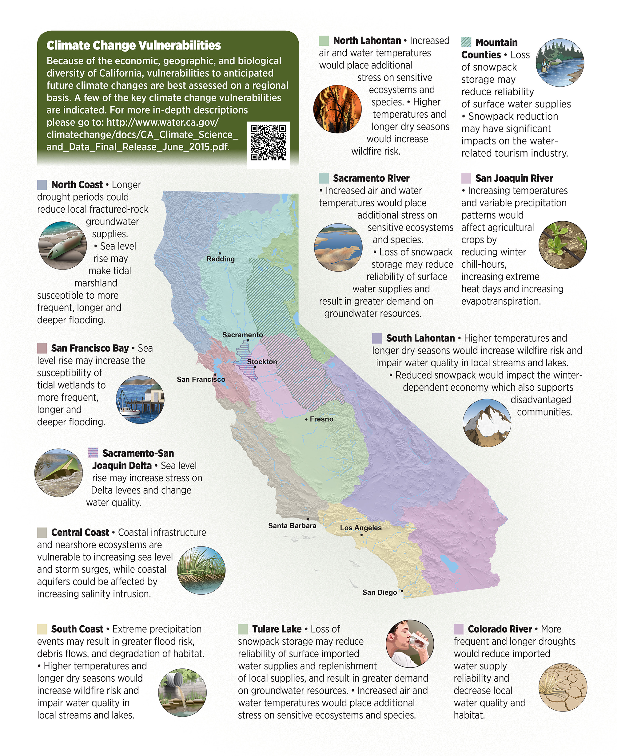 More reliable water supplies for California: Building a