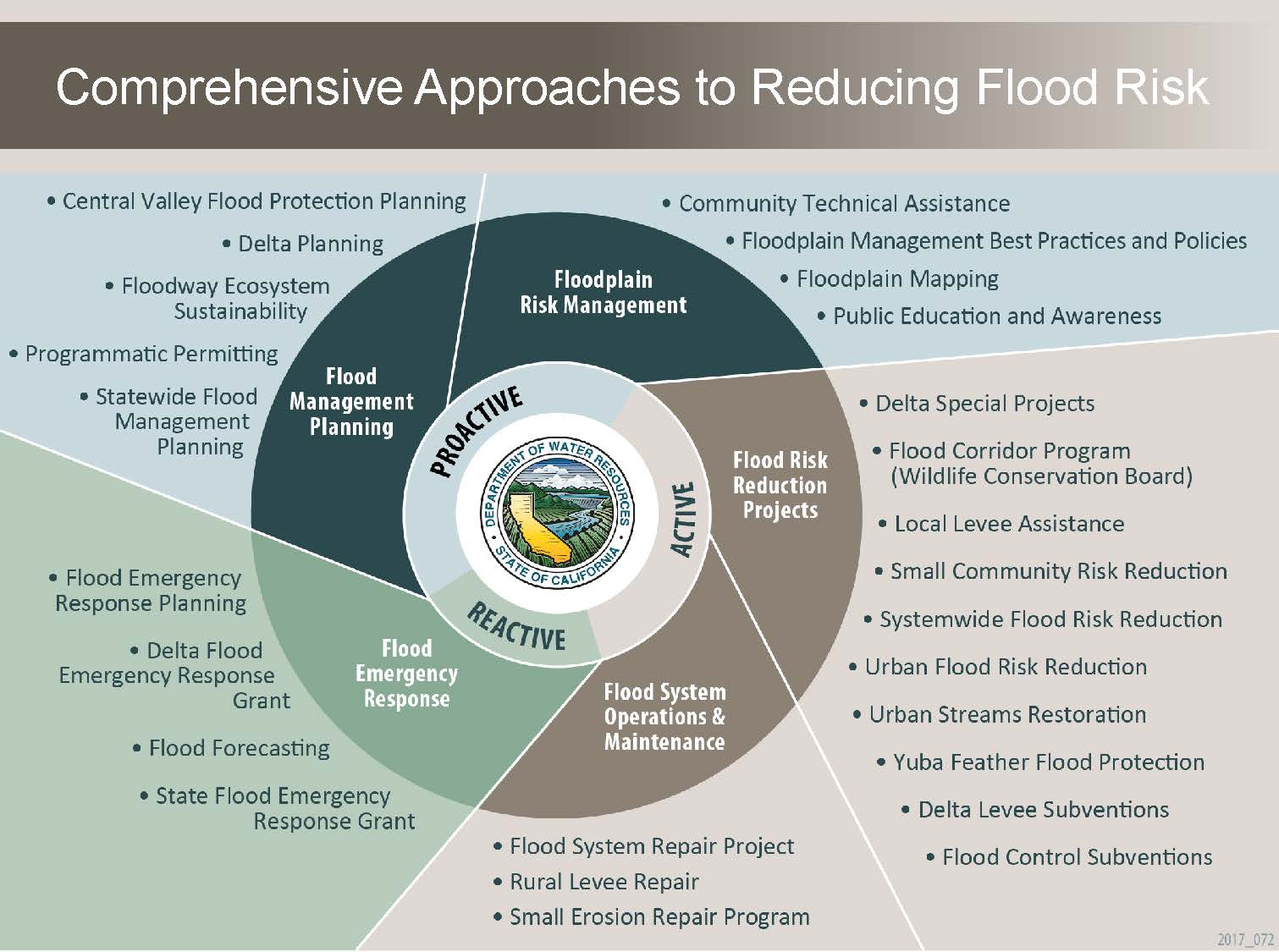 Delta stewardship council overview of the central valley flood the plan update also discusses a series of comprehensive approaches within dwrs program of activities on how to better manage flood risks within the pooptronica