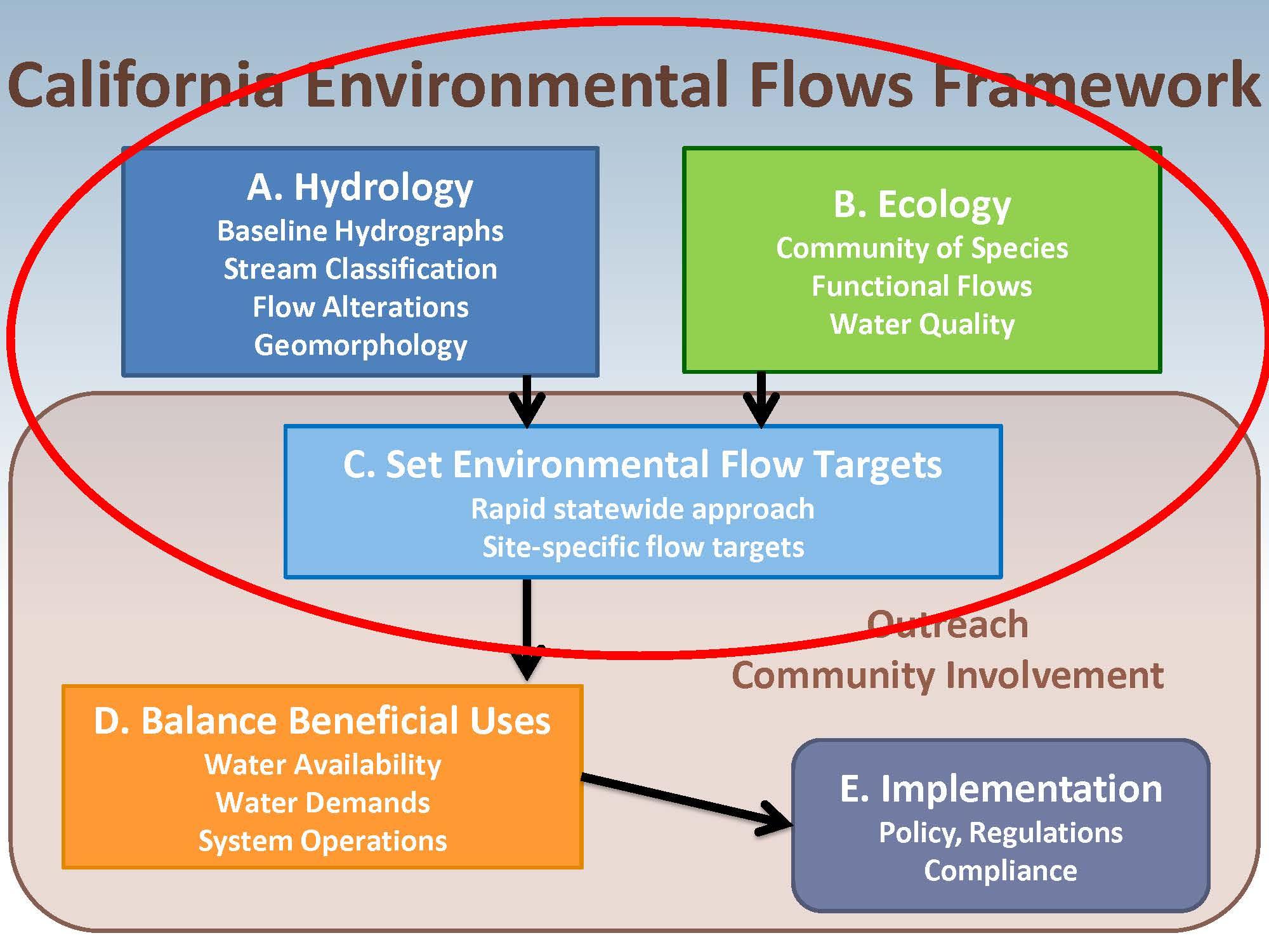 BROWN BAG SEMINAR Development of Re mended Flow Tar s to