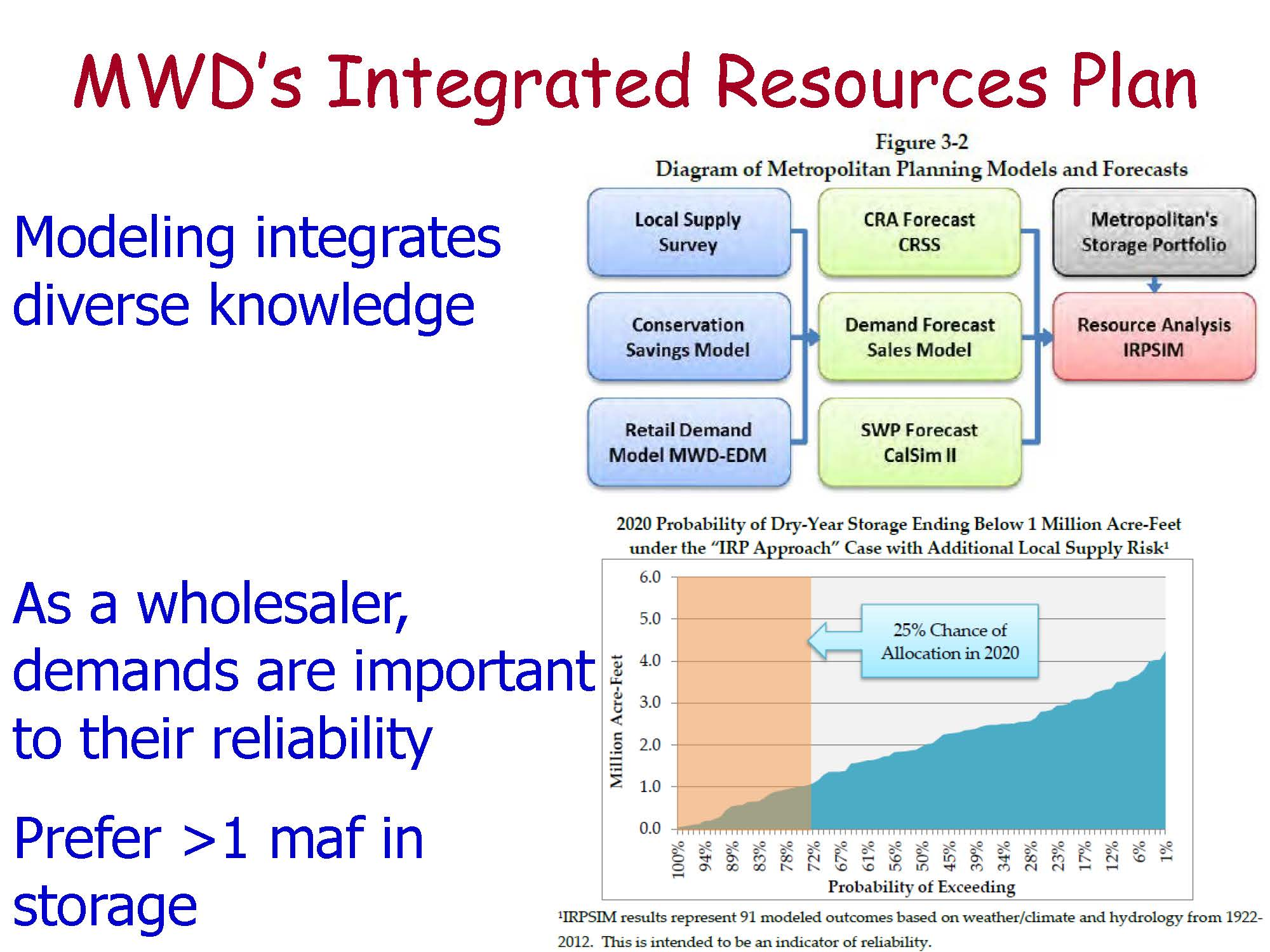 DR  JAY LUND: Water Supply Reliability Estimation: An