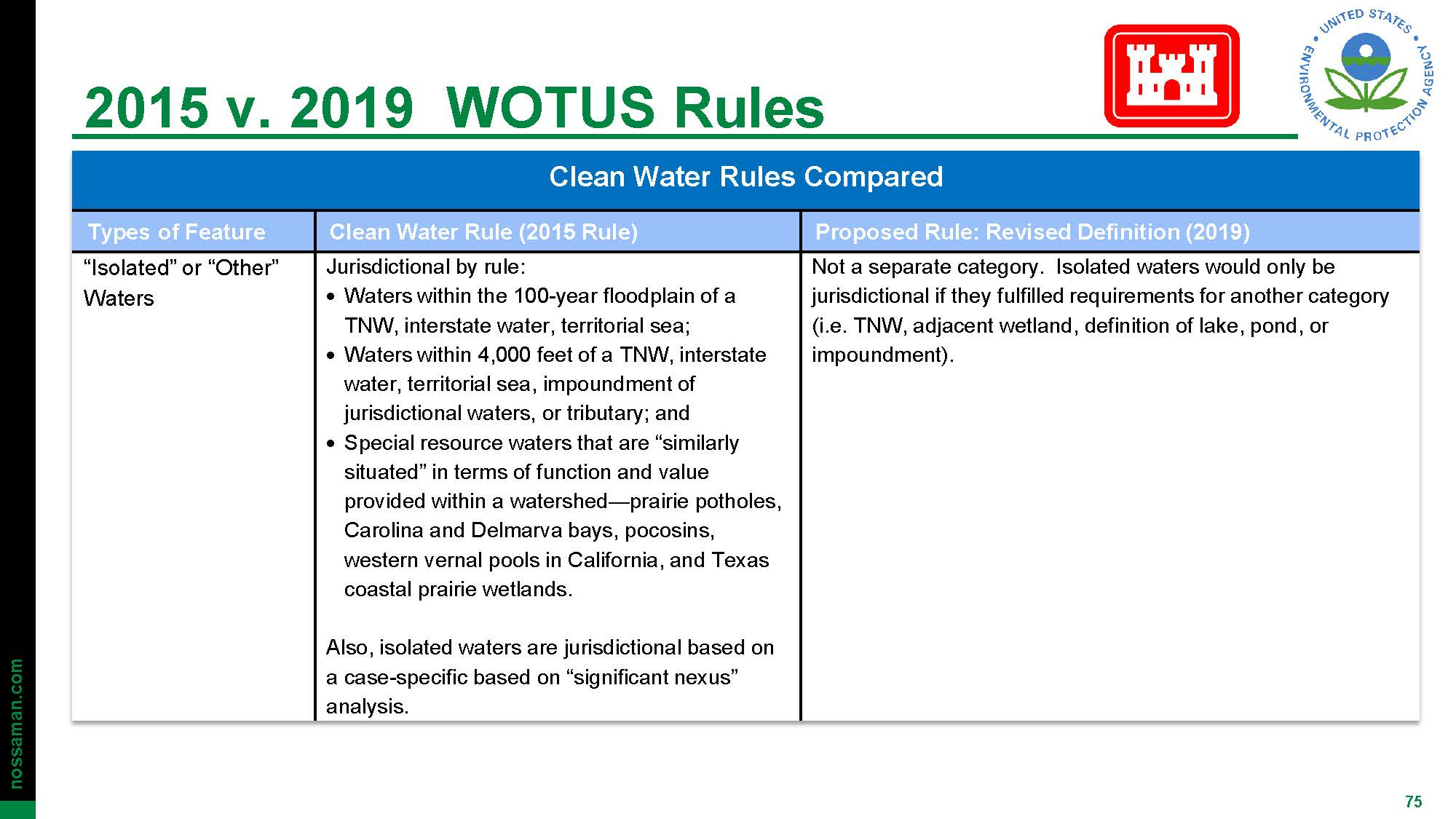 WOTS Up? An Update Regarding Regulation of Waters of the ...
