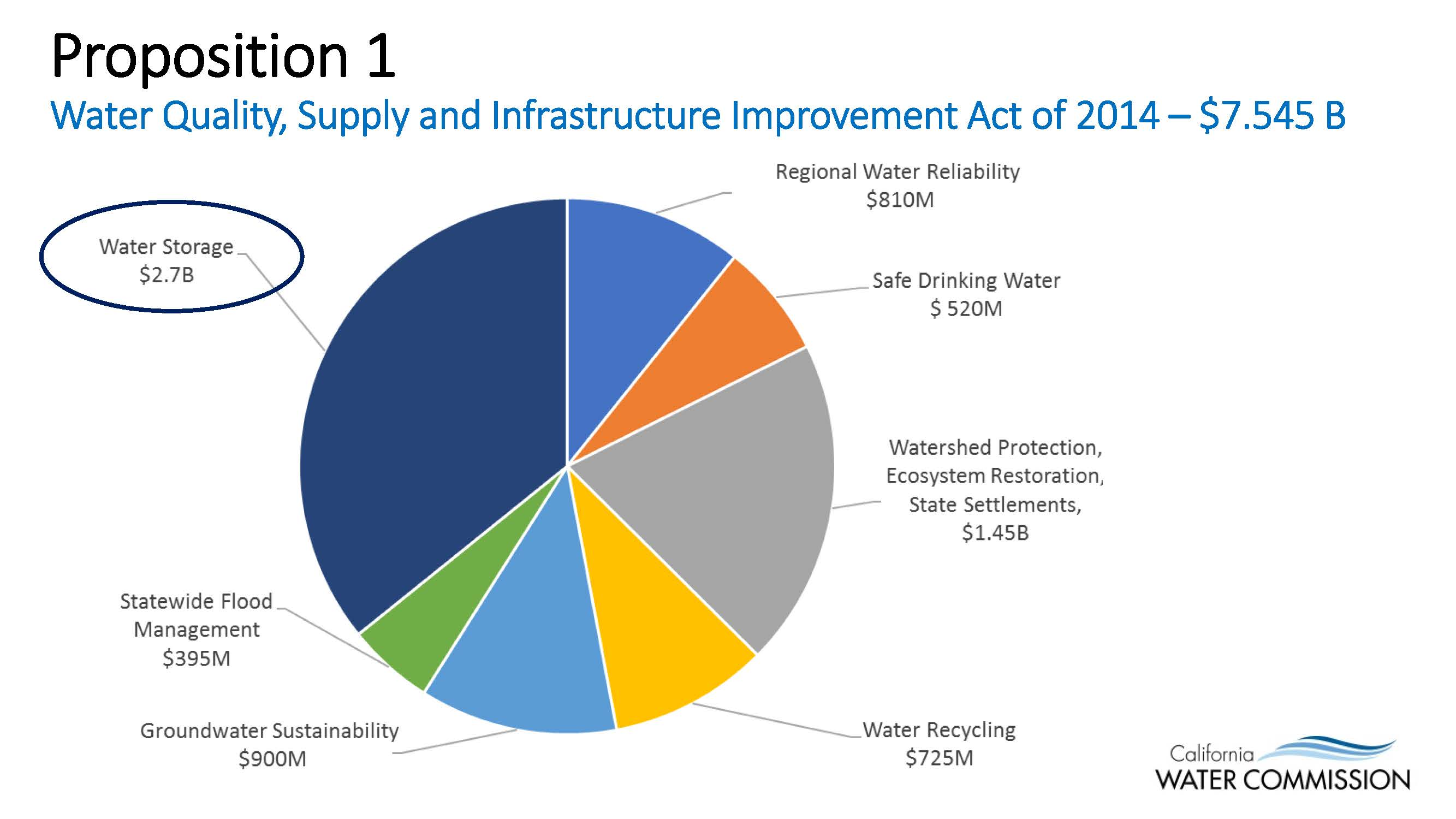 Investments in water infrastructure in california i s investment co in maplewood nj zip code
